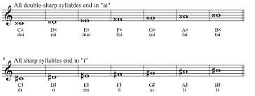 SOLFEGE TO SEVEN POPULAR SONGS